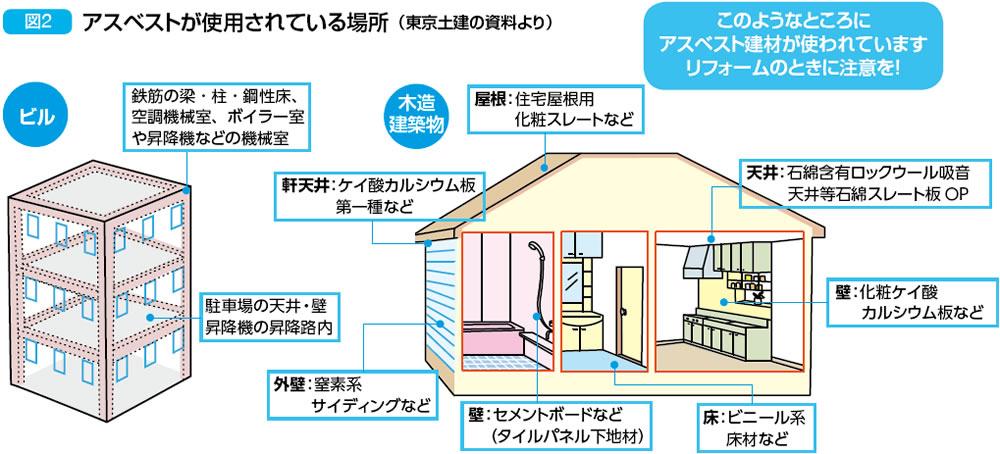 また、1995年の阪神・淡路大震災や2011年の東日本大震災で、アスベストを使用していた建物が多数崩壊してアスベストが飛散しました。この時に曝露した人が今後